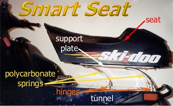 Photo showing components of the Smart Seat.  After viewing this and the adjacent image, it should be immediately obvious how this device can substantially improve snowmobile ride quality.